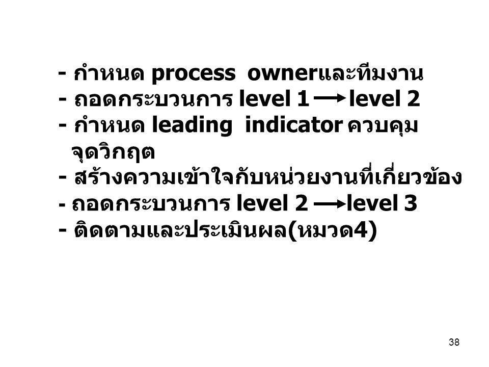 38 - กำหนด process ownerและทีมงาน - ถอดกระบวนการ level 1 level 2 - กำหนด leading indicator ควบคุม จุดวิกฤต - สร้างความเข้าใจกับหน่วยงานที่เกี่ยวข้อง - ถอดกระบวนการ level 2 level 3 - ติดตามและประเมินผล ( หมวด 4)