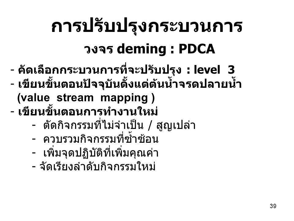 39 การปรับปรุงกระบวนการ วงจร deming : PDCA - คัดเลือกกระบวนการที่จะปรับปรุง : level 3 - เขียนขั้นตอนปัจจุบันตั้งแต่ต้นน้ำจรดปลายน้ำ (value stream mapping ) - เขียนขั้นตอนการทำงานใหม่ - ตัดกิจกรรมที่ไม่จำเป็น / สูญเปล่า - ควบรวมกิจกรรมที่ซ้ำซ้อน - เพิ่มจุดปฏิบัติที่เพิ่มคุณค่า - จัดเรียงลำดับกิจกรรมใหม่