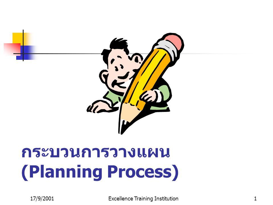 17/9/2001Excellence Training Institution11 ประเภทของแผน ( ต่อ ) แผนนโยบาย (Policy Plan) แผนกลยุทธ์ (Strategic Plan) และ แผนปฏิบัติการ (Operational Plan) แผนพัฒนาเศรษฐกิจและสังคม แห่งชาติ ( แผนชาติ ) แผนพัฒนาฯ ระดับกระทรวง ( แผนกระทรวง ) แผนพัฒนาฯ ระดับกรม ( แผนกรม ) แผนพัฒนาฯ ระดับจังหวัด ( แผน จังหวัด ) แผนระยะสั้น ระยะปานกลาง ระยะยาว