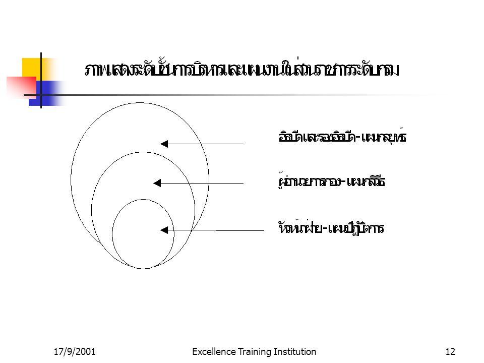 17/9/2001Excellence Training Institution11 ประเภทของแผน ( ต่อ ) แผนนโยบาย (Policy Plan) แผนกลยุทธ์ (Strategic Plan) และ แผนปฏิบัติการ (Operational Pla