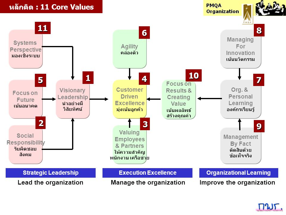 Path to Performance Excellence Strategic Leadership Execution Excellence Organizational Learning 123 Reacting to Problems Systematic Approach AlignmentIntegration Alignment Systematic Approach Reacting to Problems 2 3 Role Model No system Role Model 4 5 6 1 56 47 P D AC คิดทำปรับ Lead the organization Manage the organization Improve the organization 1 / 2 / 5 / 11 3 / 4 / 6 / 10 7 / 8 / 9