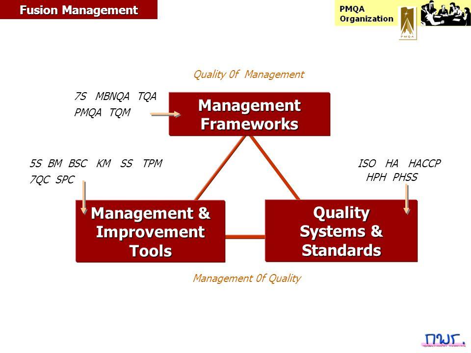 1 การวิเคราะห์สภาพแวดล้อม 2 การจัดวางทิศทางขององค์กร 3 การกำหนดแผนกลยุทธ์ 4 การปฏิบัติงานตามกลยุทธ์ 5 การควบคุมเชิงกลยุทธ์กระบวนการจัดการเชิงกลยุทธ์กระบวนการจัดการเชิงกลยุทธ์ปัจจัยภายในPMQA ปัจจัยภายนอกPEST