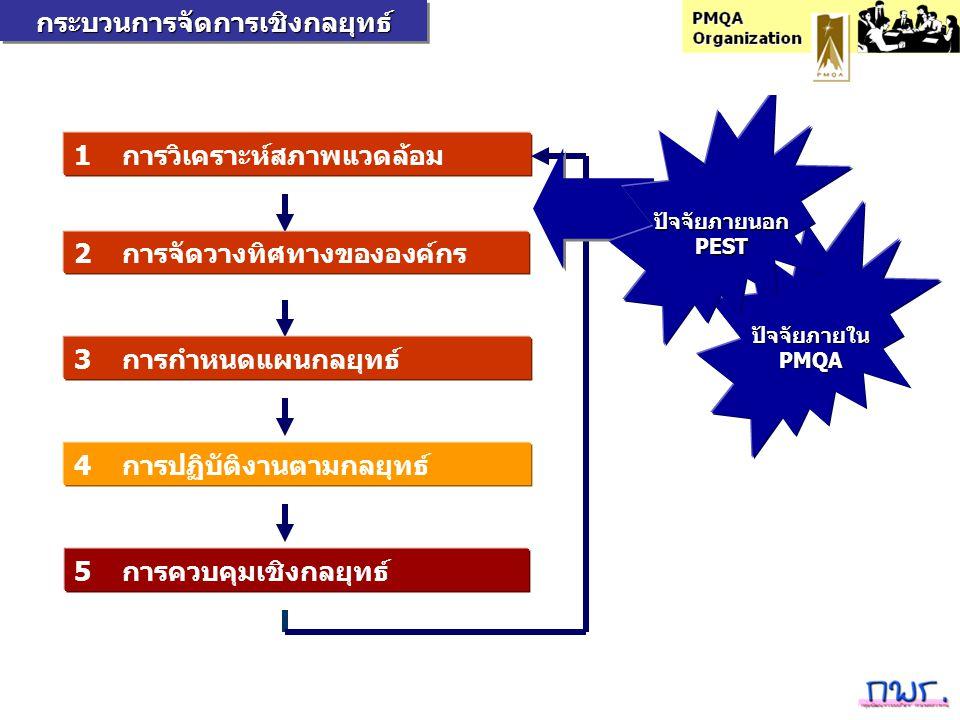 1 การวิเคราะห์สภาพแวดล้อม 2 การจัดวางทิศทางขององค์กร 3 การกำหนดแผนกลยุทธ์ 4 การปฏิบัติงานตามกลยุทธ์ 5 การควบคุมเชิงกลยุทธ์กระบวนการจัดการเชิงกลยุทธ์กร