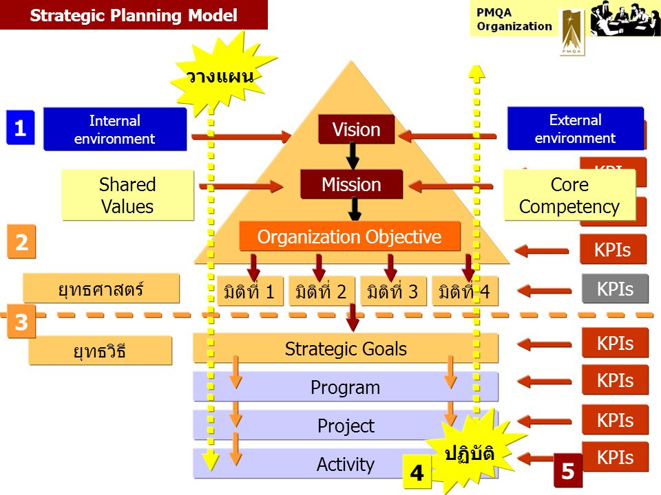 Objectives Fast ground turnaround Objectives: What the strategy is trying to achieve Targets 30 Minutes 90% Targets: The level of performance or rate of improvement needed Cycle time optimization Initiatives: Key action programs required to achieve targets InitiativesMeasures On Ground Time On-Time Departure Measures: How success or failure (performance) against objectives is monitored Strategic Theme: Operating Efficiency Profits and RONA Financial Learning Ground crew alignment Lowest prices Fewer planes Customer Internal Fast ground turnaround Strategy Map On-time Service Attract & Retain More Customers Grow Revenues BSC : Balanced Scorecard