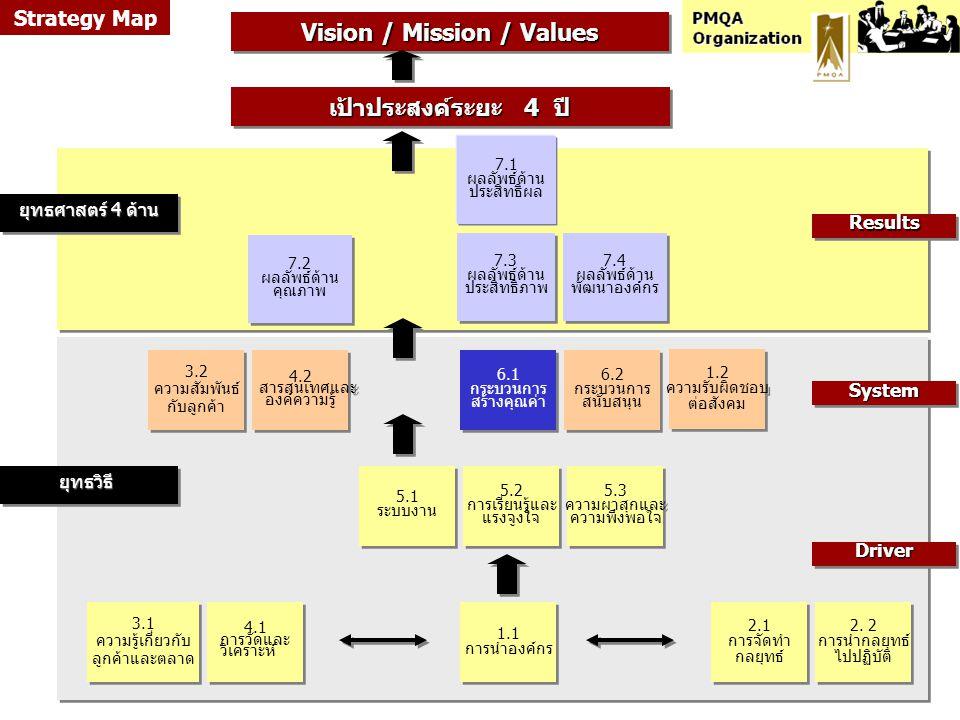 6.1 กระบวนการ สร้างคุณค่า 6.1 กระบวนการ สร้างคุณค่า 3.2 ความสัมพันธ์ กับลูกค้า 3.2 ความสัมพันธ์ กับลูกค้า 5.2 การเรียนรู้และ แรงจูงใจ 5.2 การเรียนรู้แ