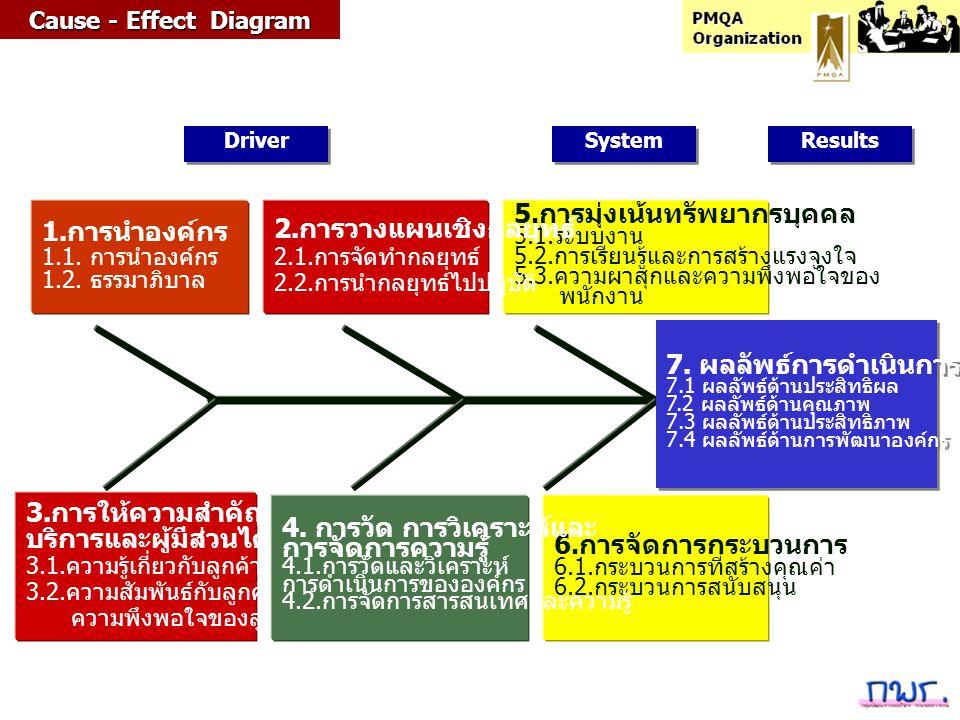 6. การจัดการกระบวนการ 6.1. กระบวนการที่สร้างคุณค่า 6.2. กระบวนการสนับสนุน 3. การให้ความสำคัญกับผู้รับ บริการและผู้มีส่วนได้ส่วนเสีย 3.1. ความรู้เกี่ยว