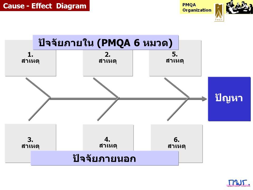 6. สาเหตุ 3. สาเหตุ 5. สาเหตุ 1. สาเหตุ ปัญหา 2. สาเหตุ 4. สาเหตุ ปัจจัยภายใน (PMQA 6 หมวด) ปัจจัยภายนอก Cause - Effect Diagram