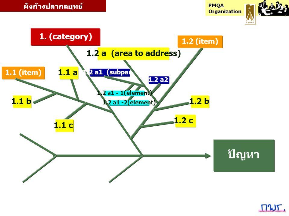 1. (category) ปัญหา 1.1 (item) 1.2 b 1.2 a1 (subpart) 1.2 (item) 1.2 a (area to address) 1.2 c 1.2 a2 1.1 b 1.1 a 1.1 c 1.2 a1 - 1(element) 1.2 a1 -2(
