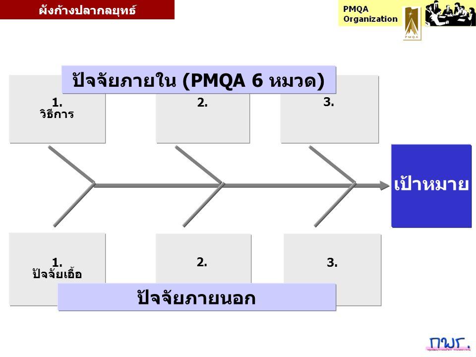 3.3. 1. ปัจจัยเอื้อ 3.3. 1. วิธีการ เป้าหมาย 2. 2.2. ผังก้างปลากลยุทธ์ ปัจจัยภายใน (PMQA 6 หมวด) ปัจจัยภายนอก
