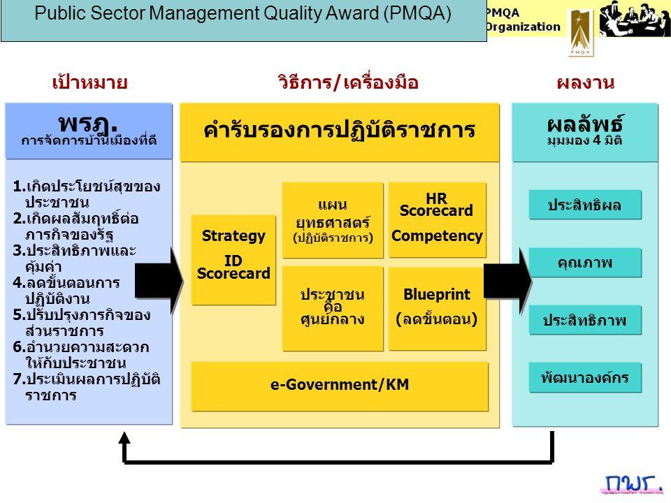 ประสิทธิผล คุณภาพ ประสิทธิภาพ พัฒนาองค์กร ผลลัพธ์ มุมมอง 4 มิติ Blueprint (ลดขั้นตอน) HR Scorecard Competency e-Government/KM Strategy ID Scorecard แผ