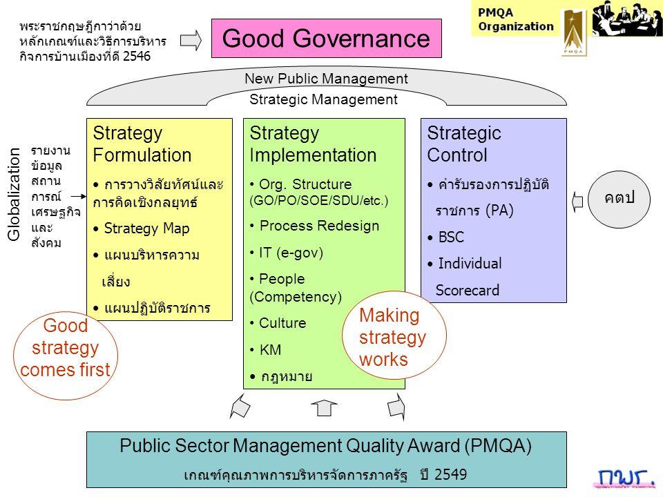 Strategy Formulation การวางวิสัยทัศน์และ การคิดเชิงกลยุทธ์ Strategy Map แผนบริหารความ เสี่ยง แผนปฏิบัติราชการ Strategy Implementation Org. Structure (