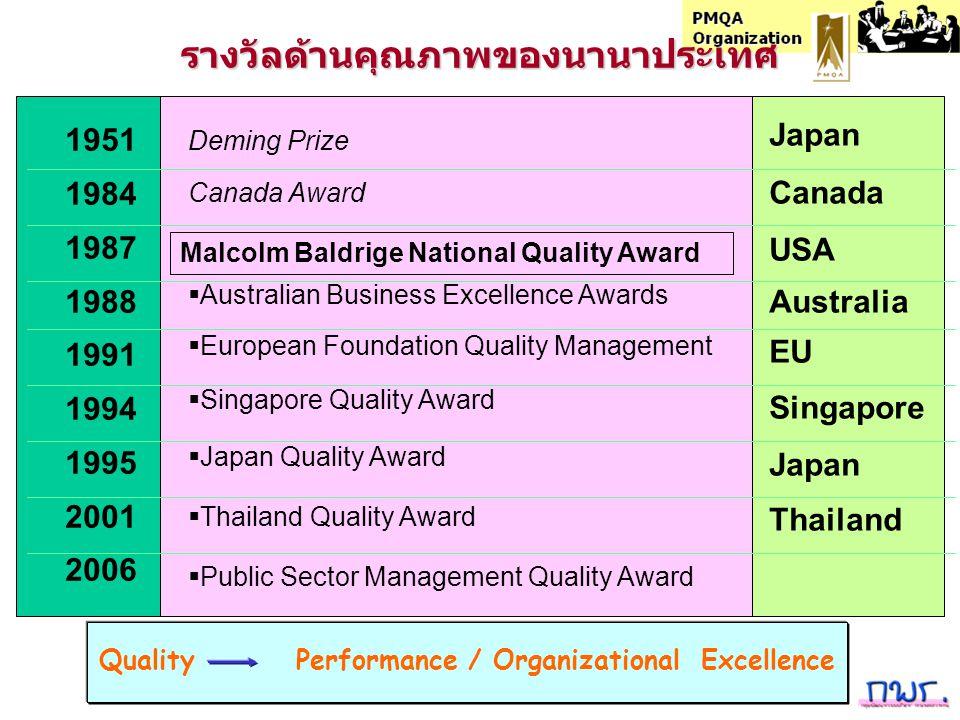 Deming Prize การค้นพบความสำคัญของ คุณภาพ หลังสงครามโลกครั้งที่สอง อุตสาหกรรมของญี่ปุ่นอยู่ในสภาพตกต่ำ สินค้าที่ผลิตจากญี่ปุ่น เป็นที่ทราบกันดีว่าด้วยคุณภาพ 20 ปีต่อมา ญี่ปุ่นกลายเป็นประเทศอุตสาหกรรมชั้นนำของโลก การฟื้นตัวทางเศรษฐกิจของญี่ปุ่นนั้น ใช้แนวคิดจากโลกตะวันตก ดับเบิลยู เอ้ดเวิร์ด เดมิ่ง และโจเซฟ จูแรน ได้เสนอให้ใช้ กระบวนการผลิตซึ่งเน้นการตรวจสอบคุณภาพของผลิตภัณฑ์ การจัดการคุณภาพทั้งบริษัท (CWQM) ชาวญี่ปุ่นไม่ได้ใช้เทคนิคการจัดการคุณภาพแบบองค์รวม (TQM) โดยแค่ ทำ แต่ลึกซึ้งถึงขั้น เป็น