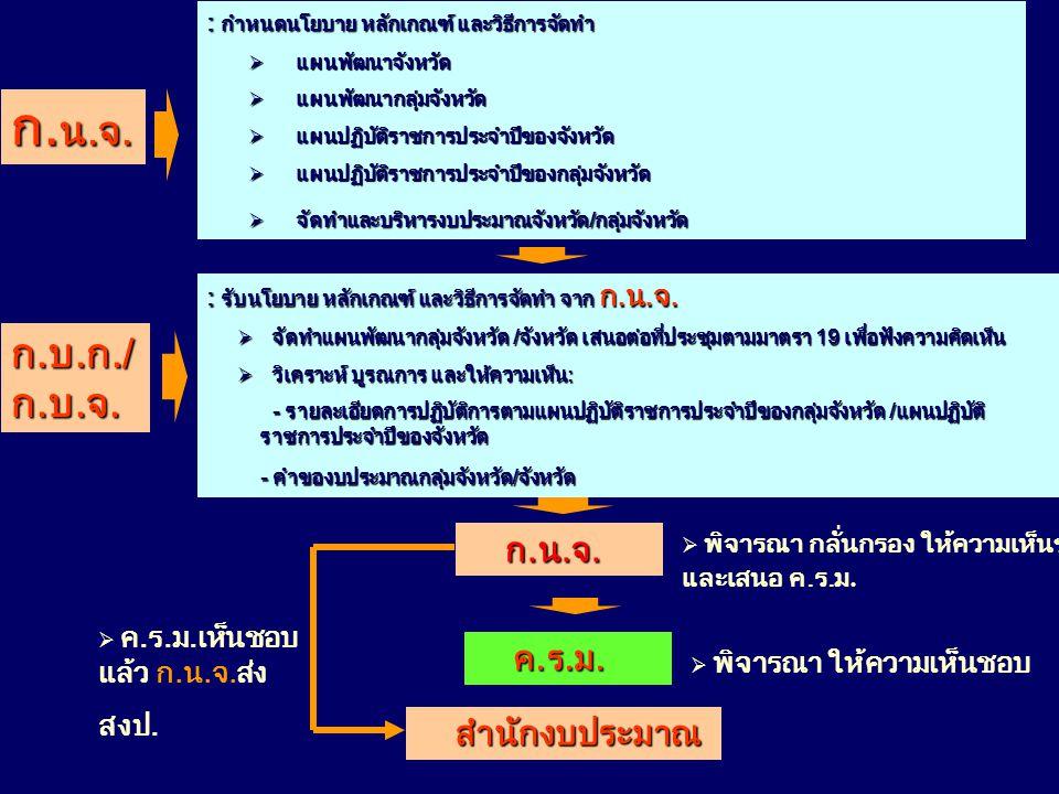 ก. น.จ. : กำหนดนโยบาย หลักเกณฑ์ และวิธีการจัดทำ  แผนพัฒนาจังหวัด  แผนพัฒนากลุ่มจังหวัด  แผนปฏิบัติราชการประจำปีของจังหวัด  แผนปฏิบัติราชการประจำปี