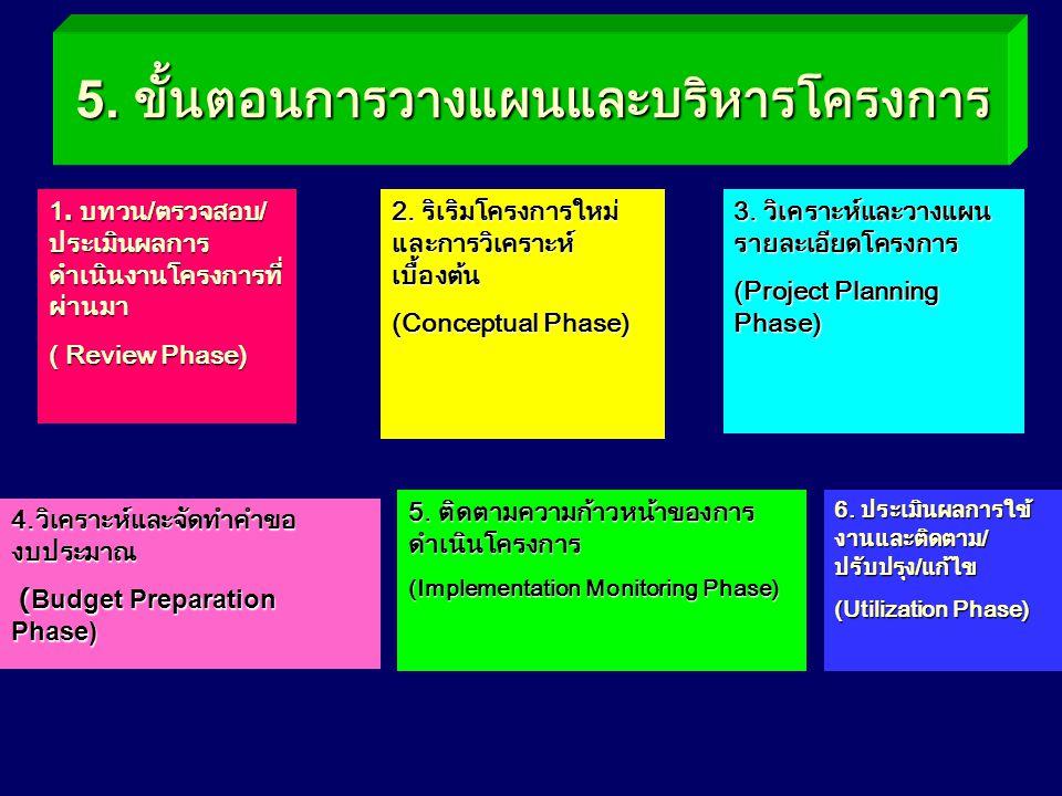 5. ขั้นตอนการวางแผนและบริหารโครงการ 1. บทวน/ตรวจสอบ/ ประเมินผลการ ดำเนินงานโครงการที่ ผ่านมา ( Review Phase) 2. ริเริมโครงการใหม่ และการวิเคราะห์ เบื้