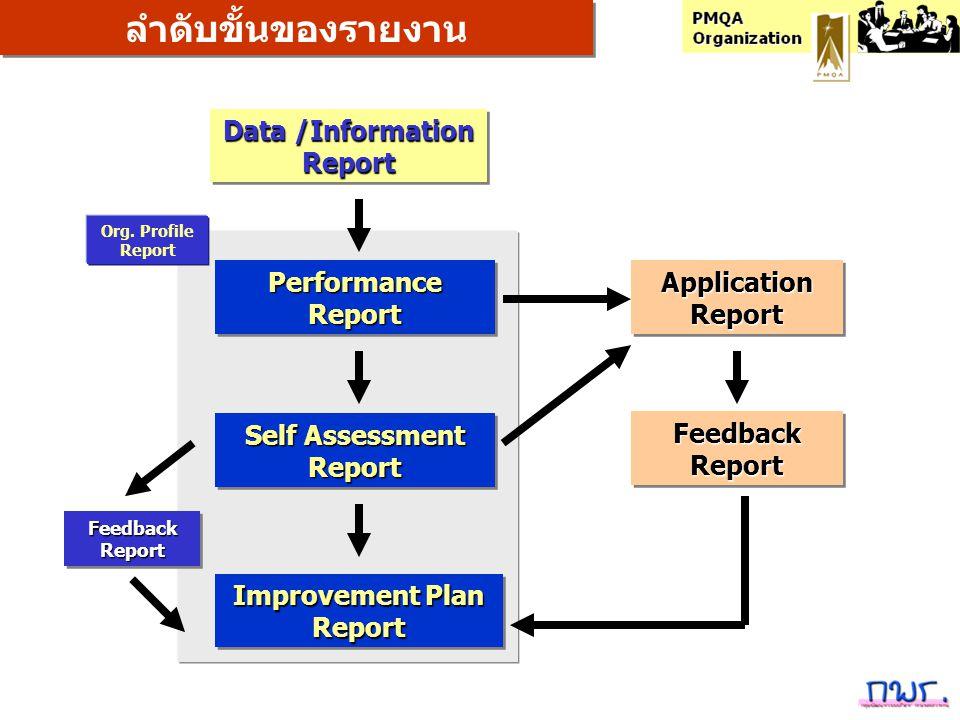 Data /Information Report Report PerformanceReportPerformanceReport Self Assessment Report Report ลำดับขั้นของรายงาน Improvement Plan Report Report App