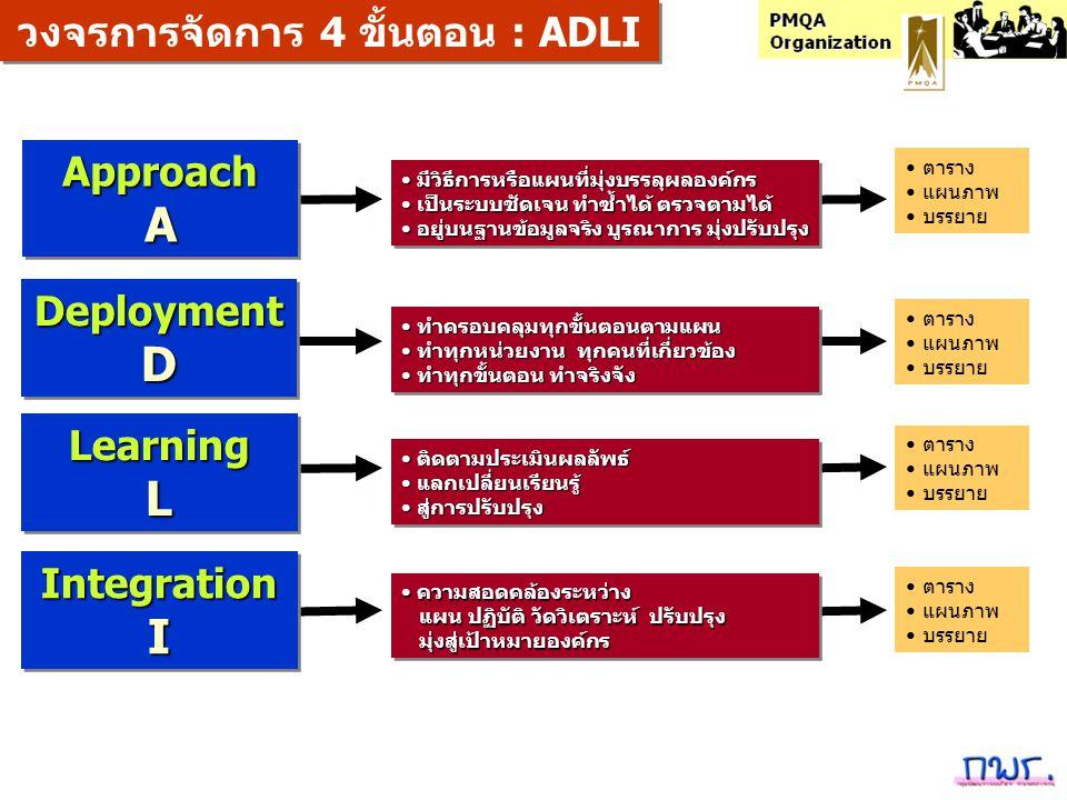 ApproachAApproachA DeploymentDDeploymentD LearningLLearningL วงจรการจัดการ 4 ขั้นตอน : ADLI IntegrationIIntegrationI มีวิธีการหรือแผนที่มุ่งบรรลุผลองค