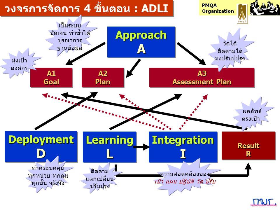 ApproachAApproachA DeploymentDDeploymentD LearningLLearningLResultRResultR A1 Goal Goal A2 Plan Plan A3 Assessment Plan A3 Assessment Plan Integration