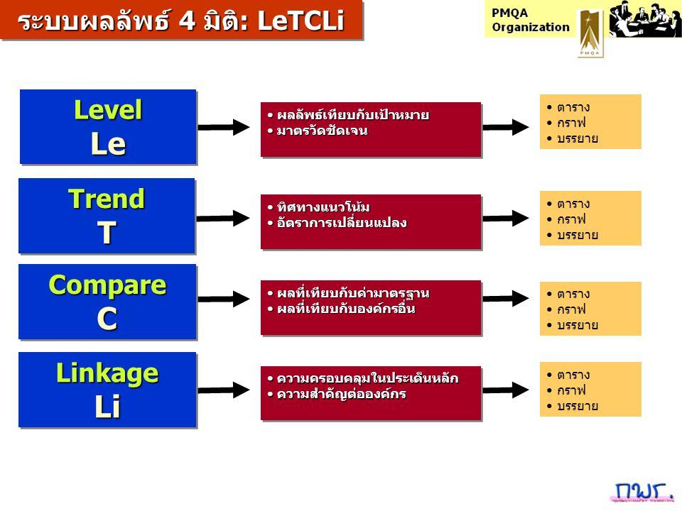 LevelLeLevelLe TrendTTrendT CompareCCompareC ระบบผลลัพธ์ 4 มิติ: LeTCLi LinkageLiLinkageLi ผลลัพธ์เทียบกับเป้าหมาย ผลลัพธ์เทียบกับเป้าหมาย มาตรวัดชัดเ