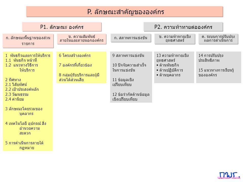 P. ลักษณะสำคัญขององค์กร P1. ลักษณะ องค์กรP2. ความท้าทายต่อองค์กร ก. สภาพการแข่งขัน ข. ความท้าทายเชิง ยุทธศาสตร์ ค. ระบบการปรับปรุง ผลการดำเนินการ ก. ล