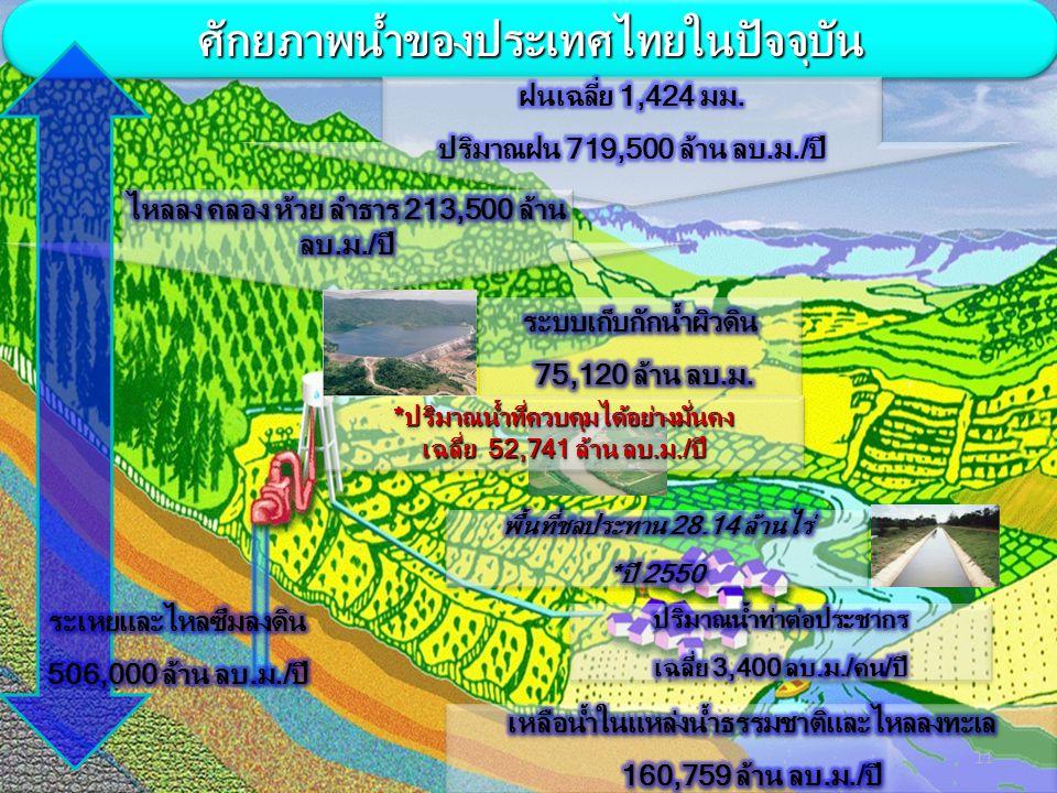 11 ศักยภาพน้ำของประเทศไทยในปัจจุบันศักยภาพน้ำของประเทศไทยในปัจจุบัน *ปริมาณน้ำที่ควบคุมได้อย่างมั่นคง เฉลี่ย 52,741 ล้าน ลบ.ม./ปี *ปริมาณน้ำที่ควบคุมไ
