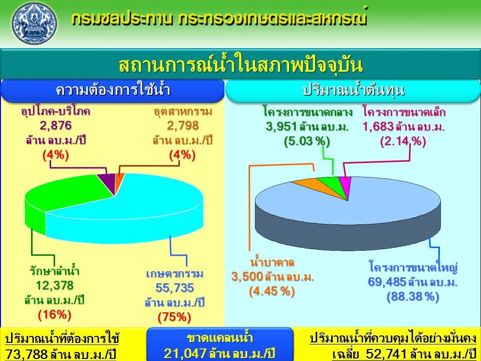 12 ความต้องการใช้น้ำความต้องการใช้น้ำ อุตสาหกรรม2,798 ล้าน ลบ.ม./ปี (4%) อุปโภค-บริโภค 2,876 ล้าน ลบ.ม./ปี (4%) ปริมาณน้ำที่ต้องการใช้ 73,788 ล้าน ลบ.