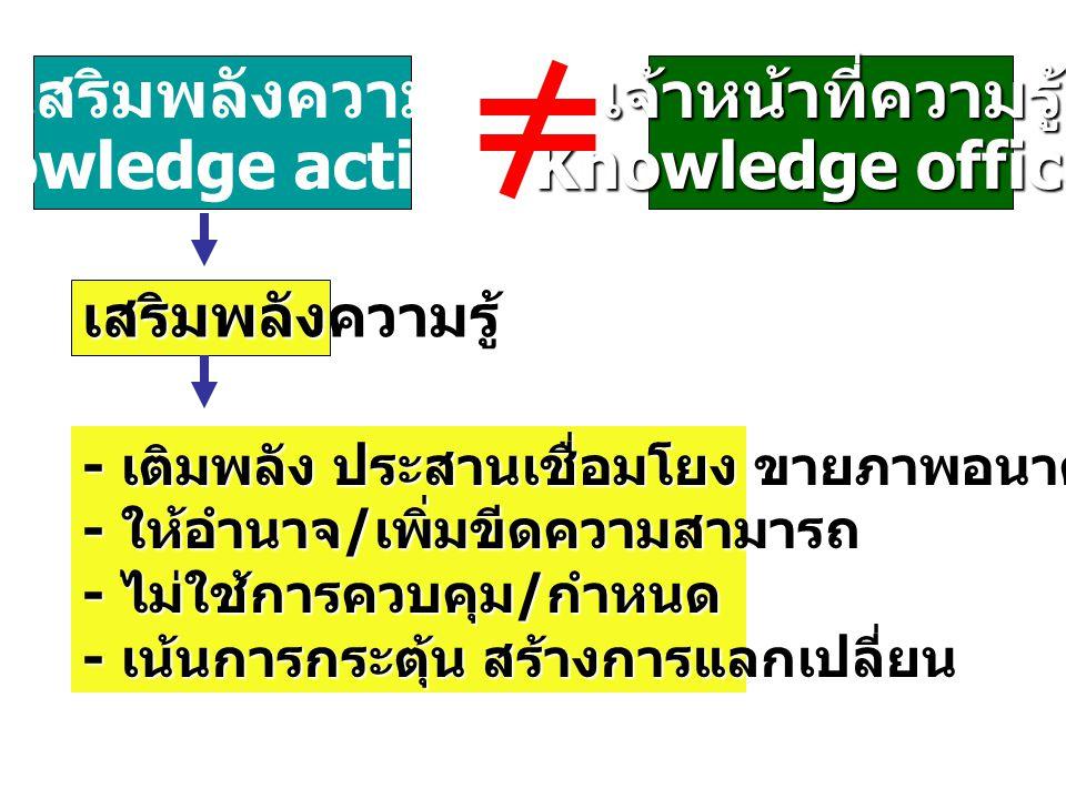 ผู้เสริมพลังความรู้ Knowledge activistเจ้าหน้าที่ความรู้ Knowledge officer เสริมพลังความรู้ - เติมพลัง ประสานเชื่อมโยง ขายภาพอนาคต - ให้อำนาจ / เพิ่มข