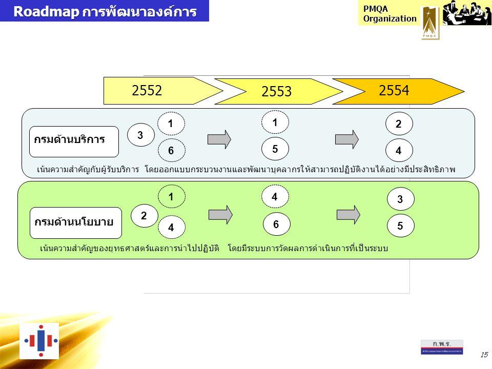 PMQA Organization 15 2552 2554 กรมด้านบริการ กรมด้านนโยบาย 3 เน้นความสำคัญกับผู้รับบริการ โดยออกแบบกระบวนงานและพัฒนาบุคลากรให้สามารถปฏิบัติงานได้อย่าง