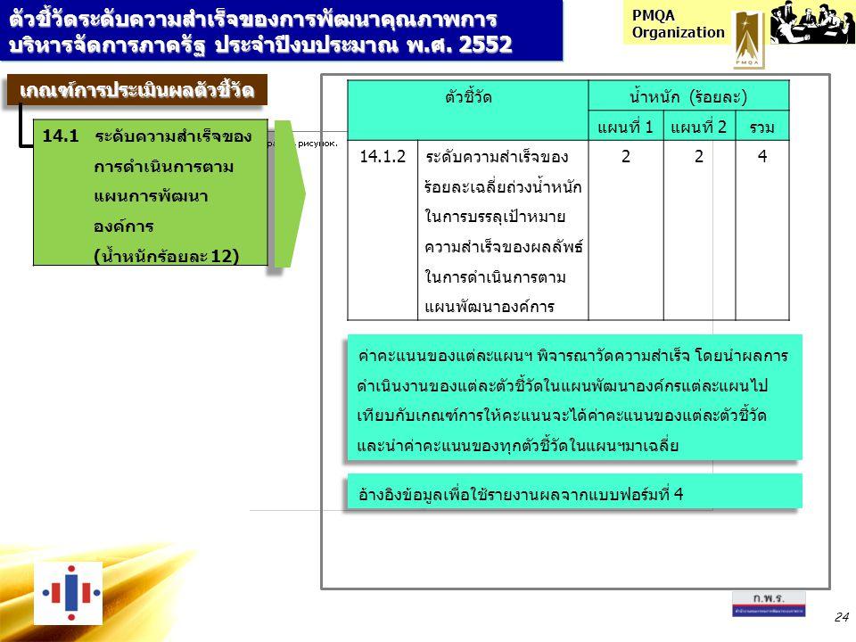 PMQA Organization 24 ตัวชี้วัดระดับความสำเร็จของการพัฒนาคุณภาพการ บริหารจัดการภาครัฐ ประจำปีงบประมาณ พ.ศ. 2552 ตัวชี้วัดน้ำหนัก (ร้อยละ) แผนที่ 1แผนที