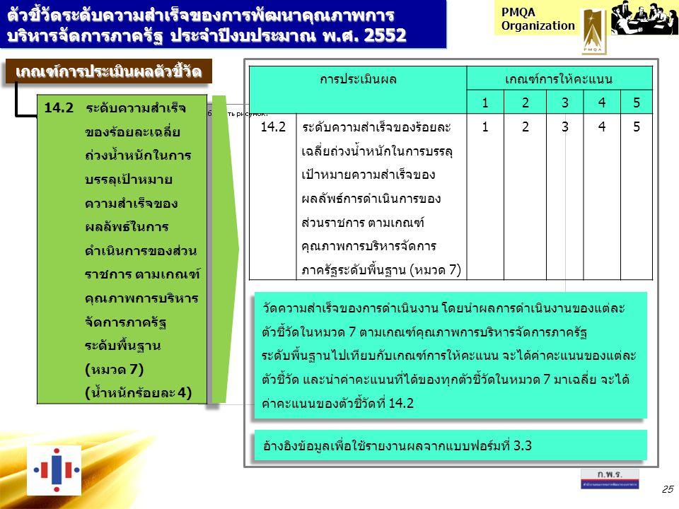 PMQA Organization 25 ตัวชี้วัดระดับความสำเร็จของการพัฒนาคุณภาพการ บริหารจัดการภาครัฐ ประจำปีงบประมาณ พ.ศ. 2552 เกณฑ์การประเมินผลตัวชี้วัดเกณฑ์การประเม