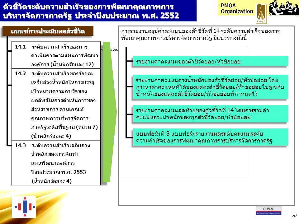 PMQA Organization 30 ตัวชี้วัดระดับความสำเร็จของการพัฒนาคุณภาพการ บริหารจัดการภาครัฐ ประจำปีงบประมาณ พ.ศ. 2552 เกณฑ์การประเมินผลตัวชี้วัดเกณฑ์การประเม