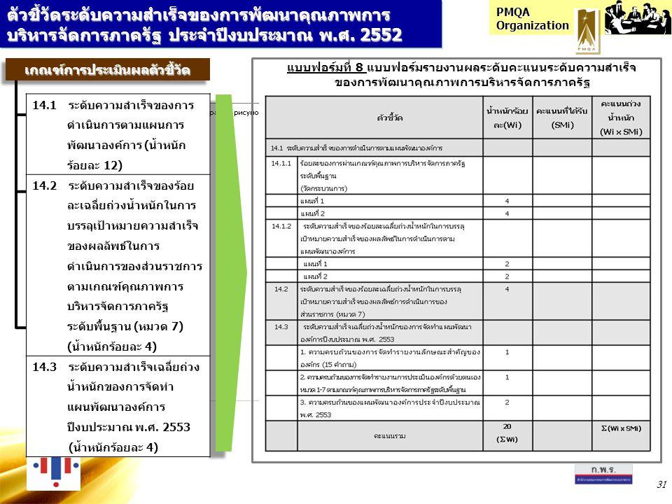 PMQA Organization 31 ตัวชี้วัดระดับความสำเร็จของการพัฒนาคุณภาพการ บริหารจัดการภาครัฐ ประจำปีงบประมาณ พ.ศ. 2552 แบบฟอร์มที่ 8 แบบฟอร์มรายงานผลระดับคะแน