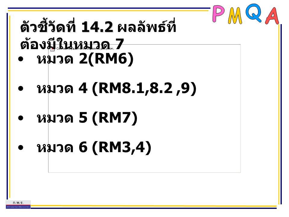 ตัวชี้วัดที่ 14.2 ตัวชี้วัดที่ 14.2 ผลลัพธ์ที่ ต้องมีในหมวด 7 หมวด 2(RM6) หมวด 4 (RM8.1,8.2,9) หมวด 5 (RM7) หมวด 6 (RM3,4)