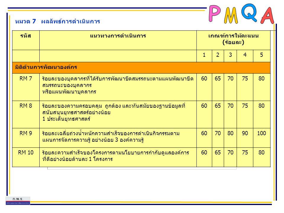 หมวด 7 ผลลัพธ์การดำเนินการ รหัสแนวทางการดำเนินการเกณฑ์การให้คะแนน (ร้อยละ) 12345 มิติด้านการพัฒนาองค์กร RM 7ร้อยละของบุคลากรที่ได้รับการพัฒนาขีดสมรรถน