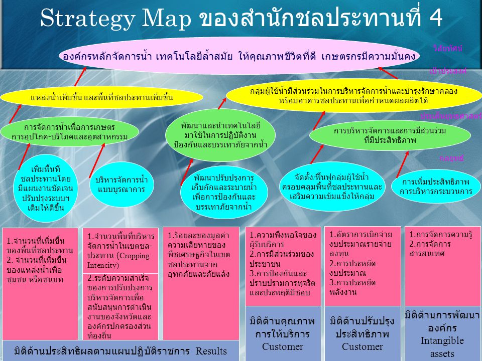 Strategy Map ของสำนักชลประทานที่ 4 องค์กรหลักจัดการน้ำ เทคโนโลยีล้ำสมัย ให้คุณภาพชีวิตที่ดี เกษตรกรมีความมั่นคง แหล่งน้ำเพิ่มขึ้น และพื้นที่ชลประทานเพิ่มขึ้น กลุ่มผู้ใช้น้ำมีส่วนร่วมในการบริหารจัดการน้ำและบำรุงรักษาคลอง พร้อมอาคารชลประทานเพื่อกำหนดผลผลิตได้ การจัดการน้ำเพื่อการเกษตร การอุปโภค - บริโภคและอุตสาหกรรม พัฒนาและนำเทคโนโลยี มาใช้ในการปฏิบัติงาน ป้องกันและบรรเทาภัยจากน้ำ การบริหารจัดการและการมีส่วนร่วม ที่มีประสิทธิภาพ เพิ่มพื้นที่ ชลประทานโดย มีแผนงานชัดเจน ปรับปรุงระบบฯ เดิมให้ดีขึ้น บริหารจัดการน้ำ แบบบูรณาการ พัฒนาปรับปรุงการ เก็บกักและระบายน้ำ เพื่อการป้องกันและ บรรเทาภัยจากน้ำ จัดตั้ง / ฟื้นฟูกลุ่มผู้ใช้น้ำ ครอบคลุมพื้นที่ชลประทานและ เสริมความเข้มแข็งให้กลุ่ม การเพิ่มประสิทธิภาพ การบริหารกระบวนการ 1.
