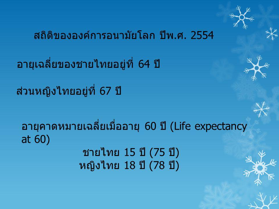 สถิติขององค์การอนามัยโลก ปีพ.ศ. 2554 อายุเฉลี่ยของชายไทยอยู่ที่ 64 ปี ส่วนหญิงไทยอยู่ที่ 67 ปี อายุคาดหมายเฉลี่ยเมื่ออายุ 60 ปี (Life expectancy at 60