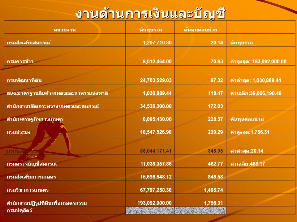 งานด้านการเงินและบัญชี งานด้านการเงินและบัญชี หน่วยงาน ต้นทุนรวม ต้นทุนต่อหน่วย กรมส่งเสริมสหกรณ์ 1,207,710.3020.14 ต้นทุนรวม กรมการข้าว 8,012,464.0070.93 ค่าสูงสุด : 193,092,000.00 กรมพัฒนาที่ดิน 24,703,529.0397.32 ค่าต่ำสุด : 1,030,889.44 สนง.