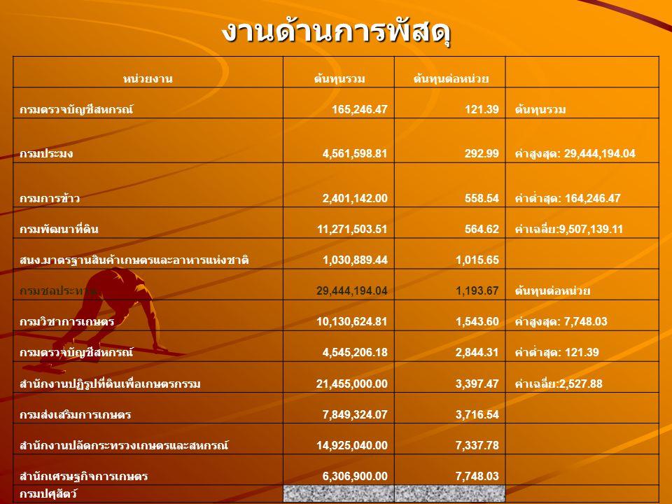 งานด้านการพัสดุ หน่วยงาน ต้นทุนรวม ต้นทุนต่อหน่วย กรมตรวจบัญชีสหกรณ์ 165,246.47121.39 ต้นทุนรวม กรมประมง 4,561,598.81292.99 ค่าสูงสุด : 29,444,194.04 กรมการข้าว 2,401,142.00558.54 ค่าต่ำสุด : 164,246.47 กรมพัฒนาที่ดิน 11,271,503.51564.62 ค่าเฉลี่ย :9,507,139.11 สนง.