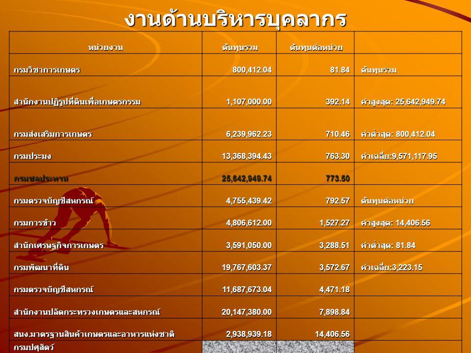 งานด้านบริหารบุคลากร หน่วยงาน ต้นทุนรวม ต้นทุนรวม ต้นทุนต่อหน่วย ต้นทุนต่อหน่วย กรมวิชาการเกษตร800,412.0481.84 ต้นทุนรวม ต้นทุนรวม สำนักงานปฏิรูปที่ดินเพื่อเกษตรกรรม1,107,000.00392.14 ค่าสูงสุด : 25,642,949.74 ค่าสูงสุด : 25,642,949.74 กรมส่งเสริมการเกษตร6,239,962.23710.46 ค่าต่ำสุด : 800,412.04 ค่าต่ำสุด : 800,412.04 กรมประมง13,368,394.43763.30 ค่าเฉลี่ย :9,571,117.95 ค่าเฉลี่ย :9,571,117.95 กรมชลประทาน25,642,949.74773.50 กรมตรวจบัญชีสหกรณ์4,755,439.42792.57 ต้นทุนต่อหน่วย ต้นทุนต่อหน่วย กรมการข้าว4,806,612.001,527.27 ค่าสูงสุด : 14,406.56 ค่าสูงสุด : 14,406.56 สำนักเศรษฐกิจการเกษตร3,591,050.003,288.51 ค่าต่ำสุด : 81.84 ค่าต่ำสุด : 81.84 กรมพัฒนาที่ดิน19,767,603.373,572.67 ค่าเฉลี่ย :3,223.15 ค่าเฉลี่ย :3,223.15 กรมตรวจบัญชีสหกรณ์11,687,673.044,471.18 สำนักงานปลัดกระทรวงเกษตรและสหกรณ์20,147,380.007,898.84 สนง.