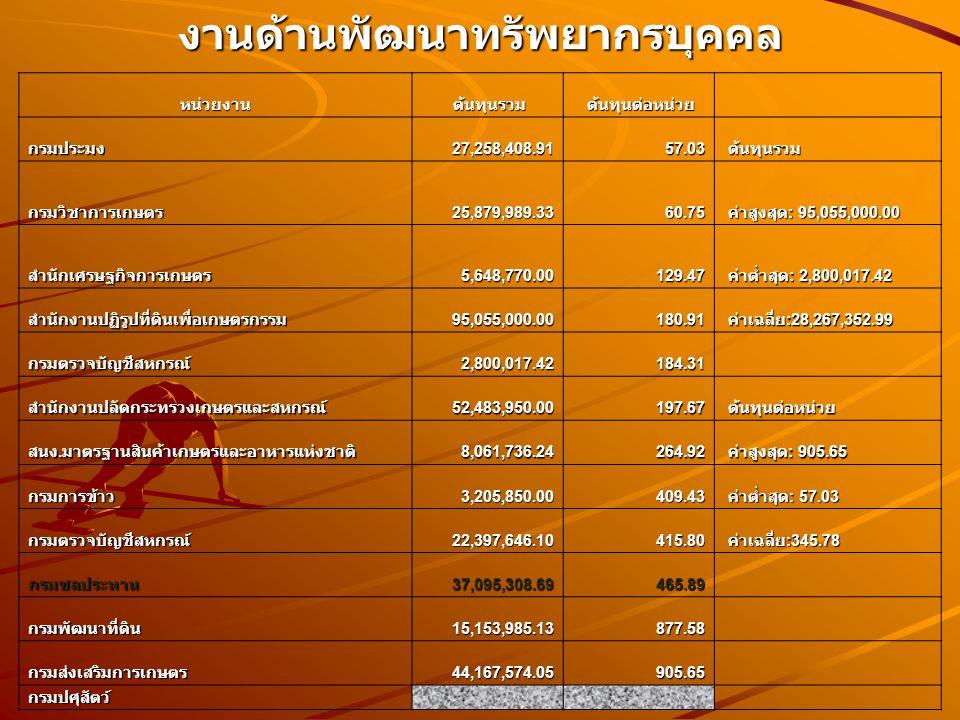 งานด้านพัฒนาทรัพยากรบุคคลหน่วยงาน ต้นทุนรวม ต้นทุนรวม ต้นทุนต่อหน่วย ต้นทุนต่อหน่วย กรมประมง27,258,408.9157.03 ต้นทุนรวม ต้นทุนรวม กรมวิชาการเกษตร25,879,989.3360.75 ค่าสูงสุด : 95,055,000.00 ค่าสูงสุด : 95,055,000.00 สำนักเศรษฐกิจการเกษตร5,648,770.00129.47 ค่าต่ำสุด : 2,800,017.42 ค่าต่ำสุด : 2,800,017.42 สำนักงานปฏิรูปที่ดินเพื่อเกษตรกรรม95,055,000.00180.91 ค่าเฉลี่ย :28,267,352.99 ค่าเฉลี่ย :28,267,352.99 กรมตรวจบัญชีสหกรณ์2,800,017.42184.31 สำนักงานปลัดกระทรวงเกษตรและสหกรณ์52,483,950.00197.67 ต้นทุนต่อหน่วย ต้นทุนต่อหน่วย สนง.