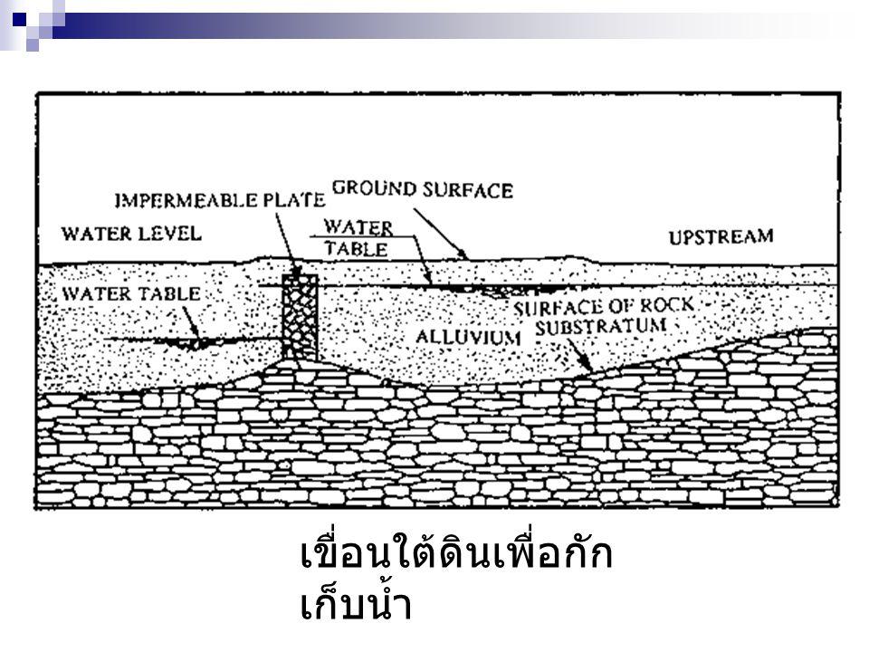 เขื่อนใต้ดินเพื่อกัก เก็บน้ำ