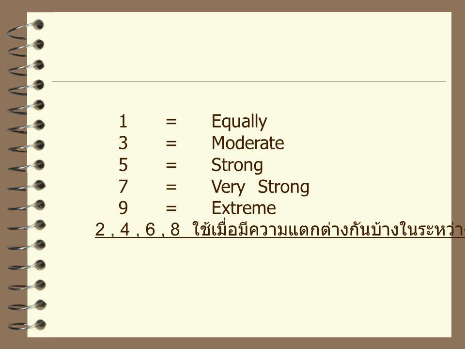 1=Equally 3=Moderate 5=Strong 7=Very Strong 9=Extreme 2, 4, 6, 8 ใช้เมื่อมีความแตกต่างกันบ้างในระหว่างช่วงระดับต่างๆ