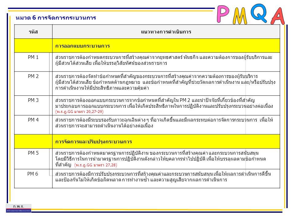 หมวด 6 การจัดการกระบวนการ รหัสแนวทางการดำเนินการ การออกแบบกระบวนการ PM 1ส่วนราชการต้องกำหนดกระบวนการที่สร้างคุณค่าจากยุทธศาสตร์ พันธกิจ และความต้องการ