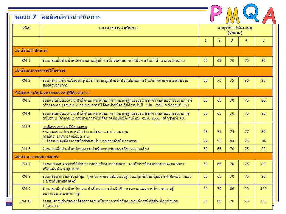 หมวด 7 ผลลัพธ์การดำเนินการ รหัสแนวทางการดำเนินการเกณฑ์การให้คะแนน (ร้อยละ) 12345 มิติด้านประสิทธิผล RM 1ร้อยละเฉลี่ยถ่วงน้ำหนักของแผนปฏิบัติการที่ส่วน