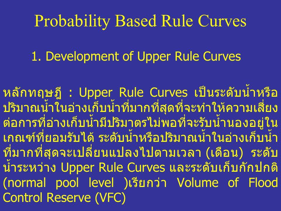 กำหนดให้ NRI t =I t – O t (1-1) I t = Reservoir Inflow ในเดือน t O t = Reservoir Outflow ในเดือน t NRI t =Net Reservoir Inflow ใน เดือน t ซึ่งมี f(NRI t ) เป็น Probability Density Function ดังแสดงใน ภาพที่ 1-1 และ VFC t =Volume of Flood Control Reserve ในเดือน t