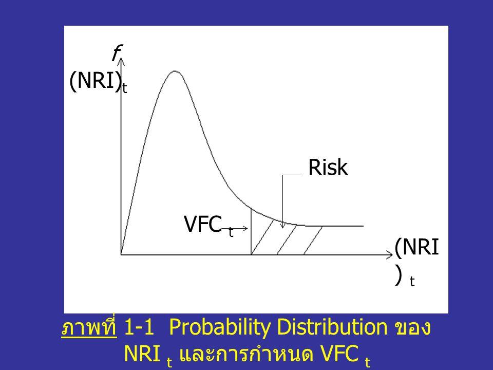 (NRI ) t Risk VFC t f (NRI) t ภาพที่ 1-1 Probability Distribution ของ NRI t และการกำหนด VFC t