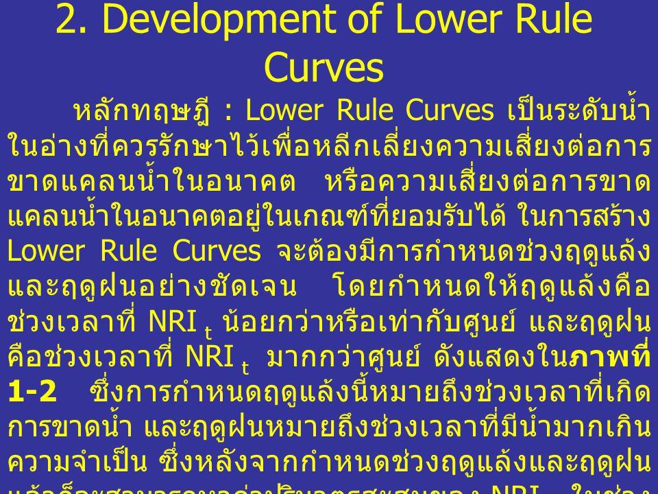 2. Development of Lower Rule Curves หลักทฤษฎี : Lower Rule Curves เป็นระดับน้ำ ในอ่างที่ควรรักษาไว้เพื่อหลีกเลี่ยงความเสี่ยงต่อการ ขาดแคลนน้ำในอนาคต ห