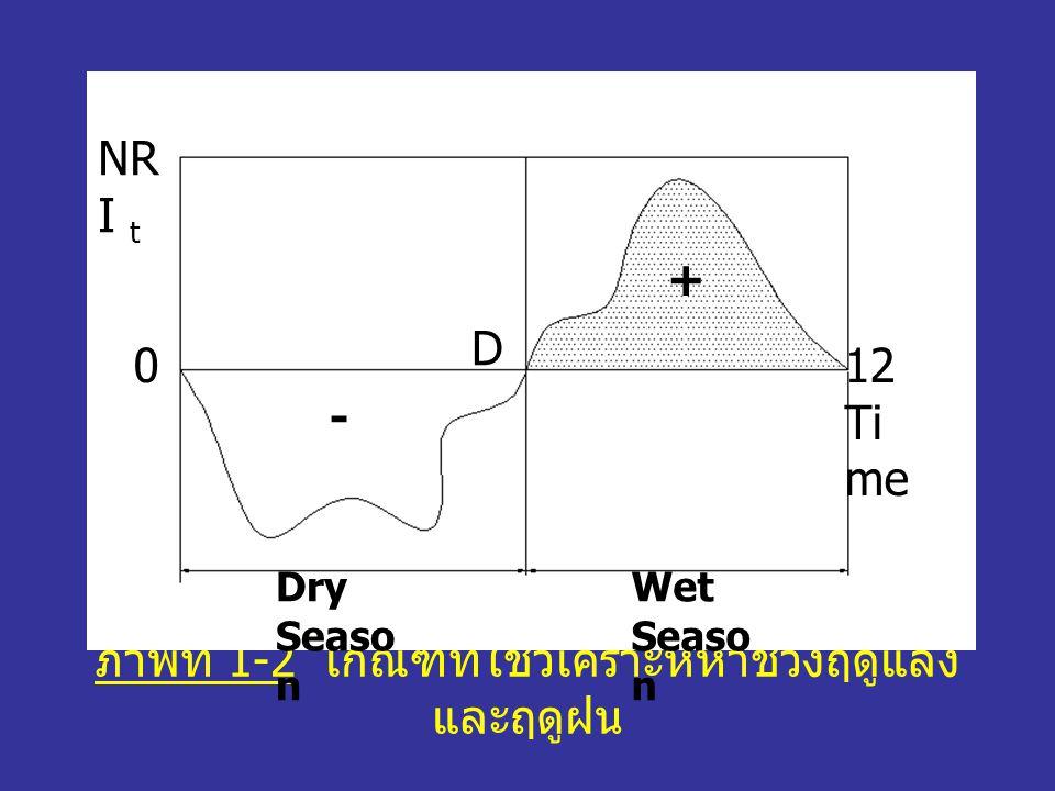 ภาพที่ 1-2 เกณฑ์ที่ใช้วิเคราะห์หาช่วงฤดูแล้ง และฤดูฝน D NR I t Dry Seaso n Wet Seaso n 12 Ti me 0 - +