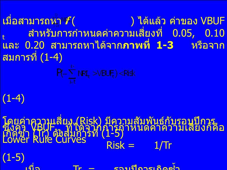 เมื่อสามารถหา f ( ) ได้แล้ว ค่าของ VBUF t สำหรับการกำหนดค่าความเสี่ยงที่ 0.05, 0.10 และ 0.20 สามารถหาได้จากภาพที่ 1-3 หรือจาก สมการที่ (1-4) (1-4) ซึ่งค่า VBUF t ที่ได้จากการกำหนดค่าความเสี่ยงก็คือ Lower Rule Curves โดยค่าความเสี่ยง (Risk) มีความสัมพันธ์กับรอบปีการ เกิดซ้ำ (Tr) ดังสมการที่ (1-5) Risk = 1/Tr (1-5) เมื่อ Tr = รอบปีการเกิดซ้ำ