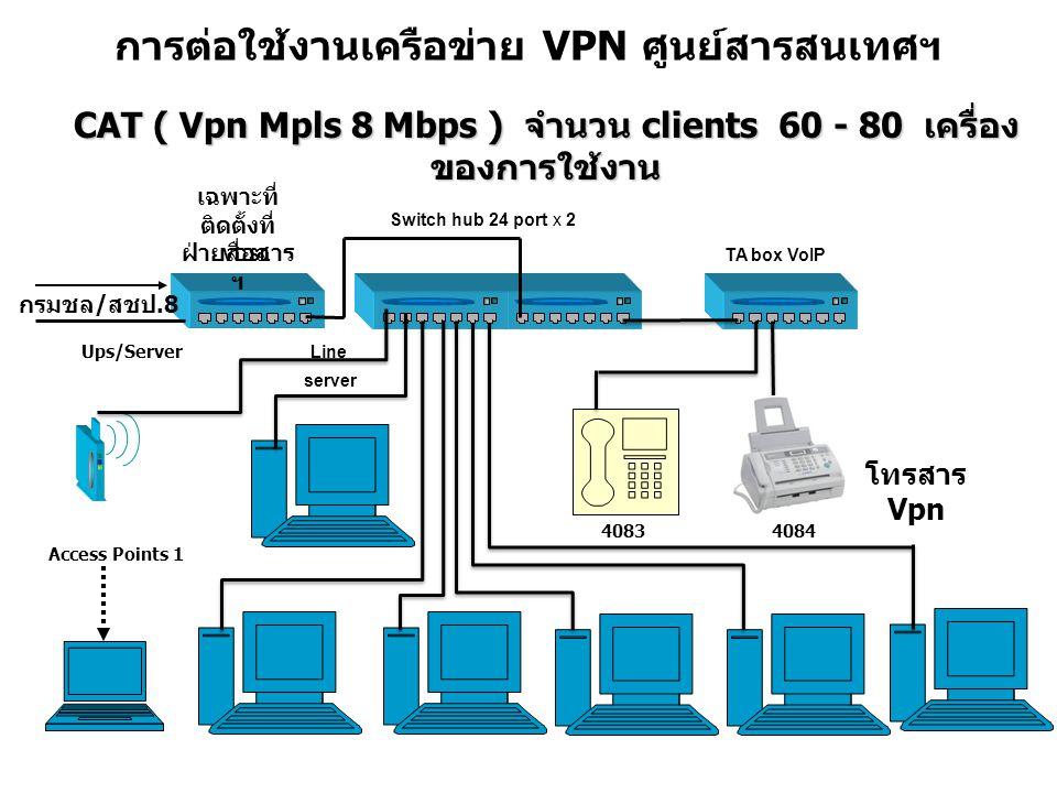 การต่อใช้งานเครือข่าย VPN ศูนย์สารสนเทศฯ CAT ( Vpn Mpls 8 Mbps ) จำนวน clients 60 - 80 เครื่อง ของการใช้งาน Access Points 1 Ups/Server Switch hub 24 port x 2 6 กรมชล / สชป.8 Line VDSL 40834084 TA box VoIP server โทรสาร Vpn เฉพาะที่ ติดตั้งที่ ฝ่ายสื่อสาร ฯ