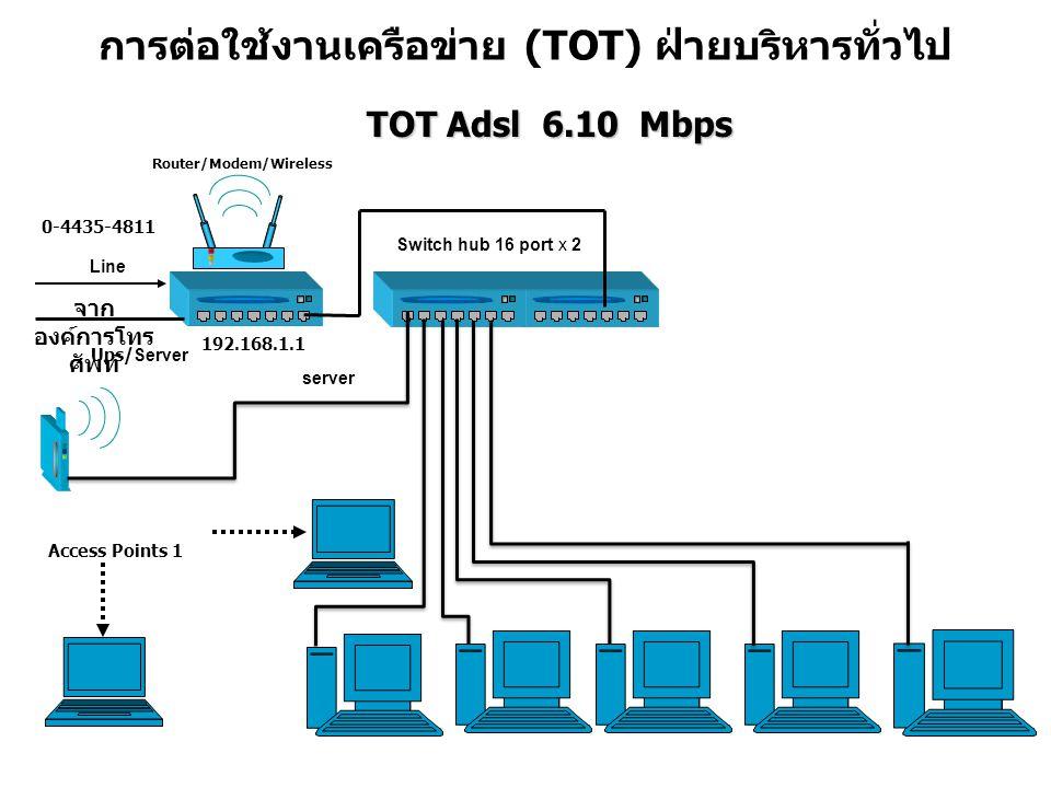 การต่อใช้งานเครือข่าย (TOT) ฝ่ายบริหารทั่วไป TOT Adsl 6.10 Mbps TOT Adsl 6.10 Mbps Access Points 1 Ups/ Server Switch hub 16 port x 2 6 จาก องค์การโทร ศัพท์ Line 192.168.1.1 0-4435-4811 server Router/Modem/Wireless